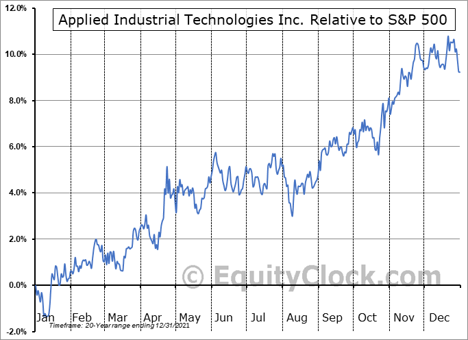 AIT Relative to the S&P 500