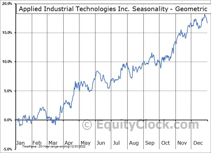 Applied Industrial Technologies Inc. (NYSE:AIT) Seasonality