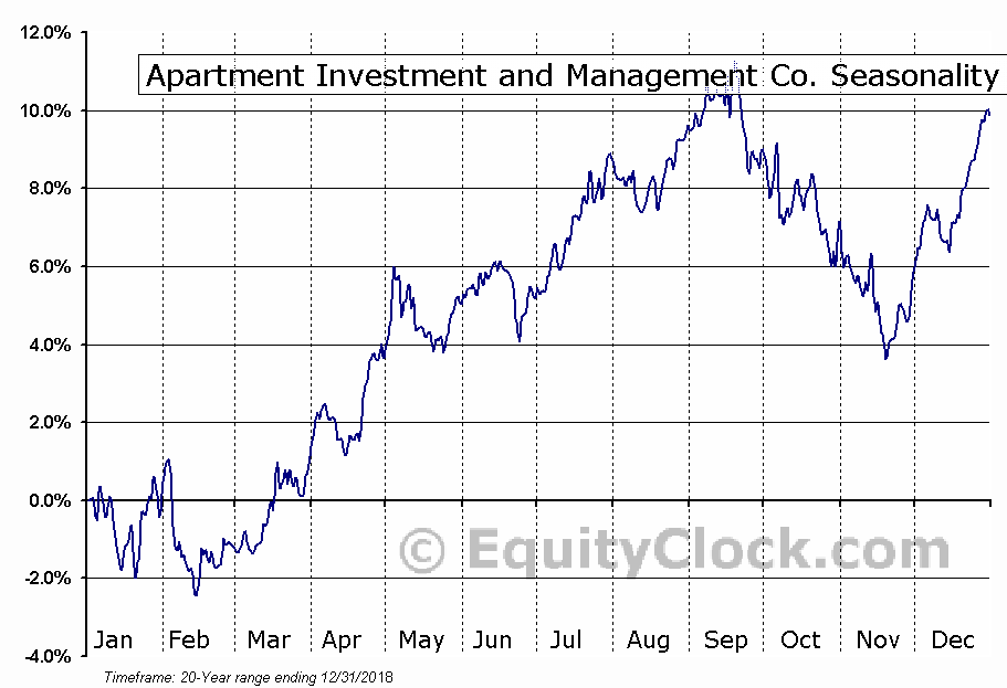 Apartment Investment and Management Co. (NYSE:AIV) Seasonal Chart