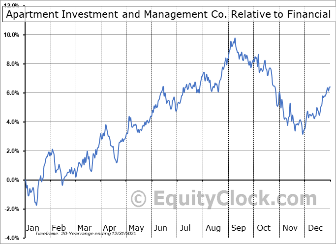 AIV Relative to the Sector