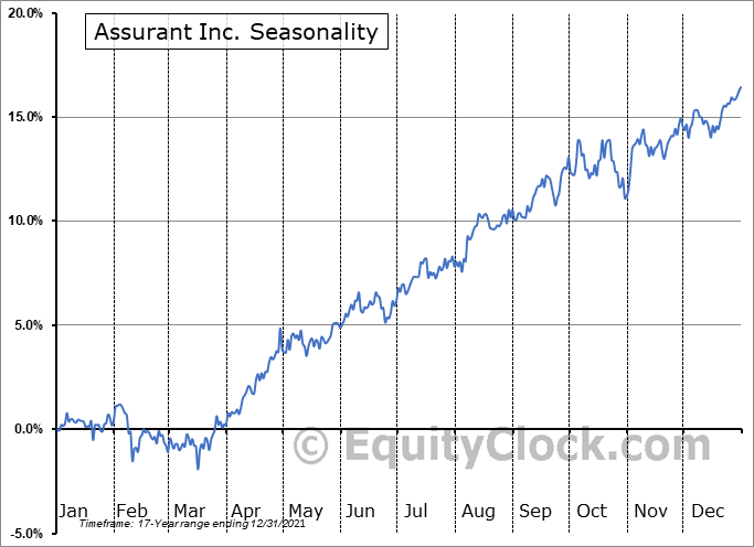 Assurant Inc. (NYSE:AIZ) Seasonal Chart