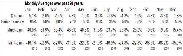 Monthly Seasonal C3.ai Inc. (NYSE:AI)