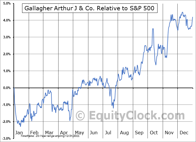AJG Relative to the S&P 500