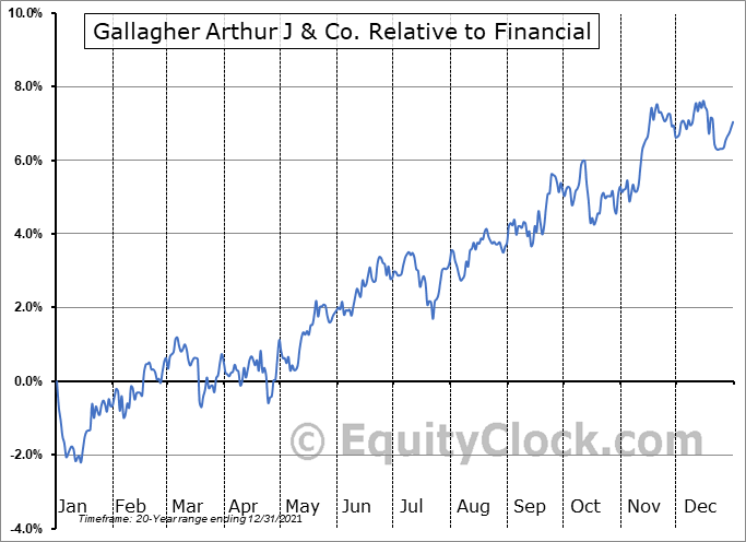 AJG Relative to the Sector