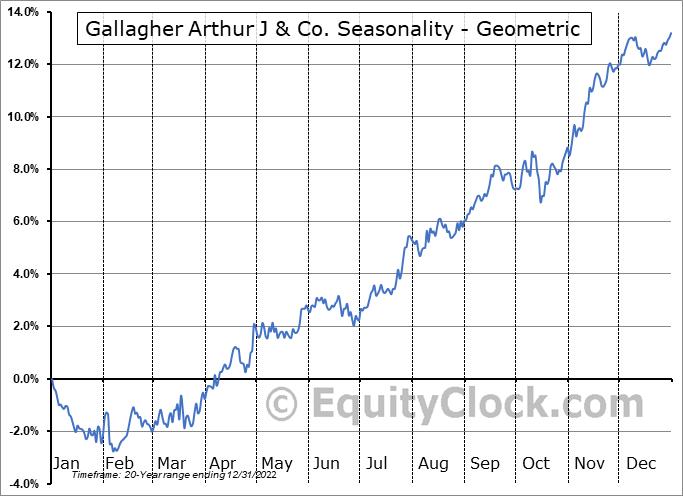 Gallagher Arthur J & Co. (NYSE:AJG) Seasonality