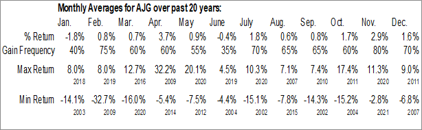 Monthly Seasonal Gallagher Arthur J & Co. (NYSE:AJG)