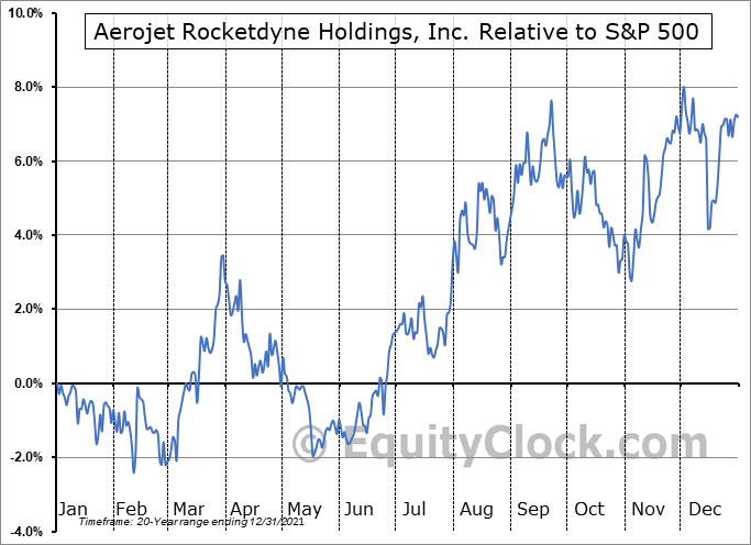 AJRD Relative to the S&P 500