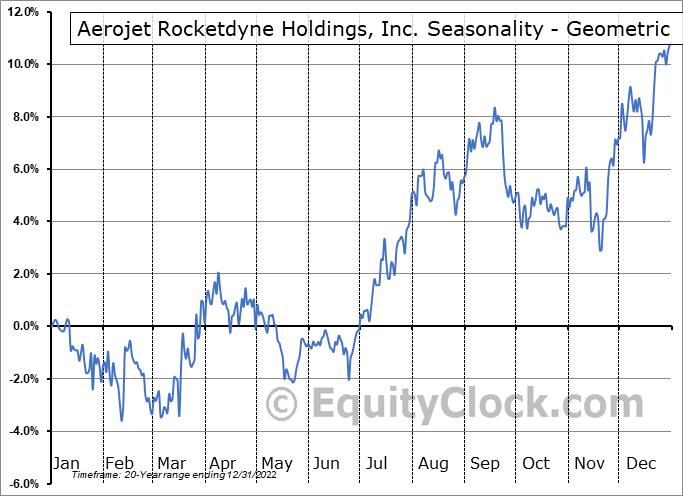 Aerojet Rocketdyne Holdings, Inc. (NYSE:AJRD) Seasonality