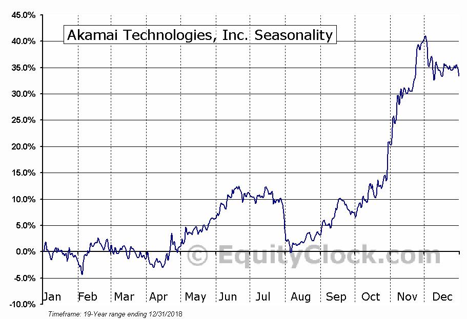 Akamai Technologies, Inc. (NASD:AKAM) Seasonal Chart