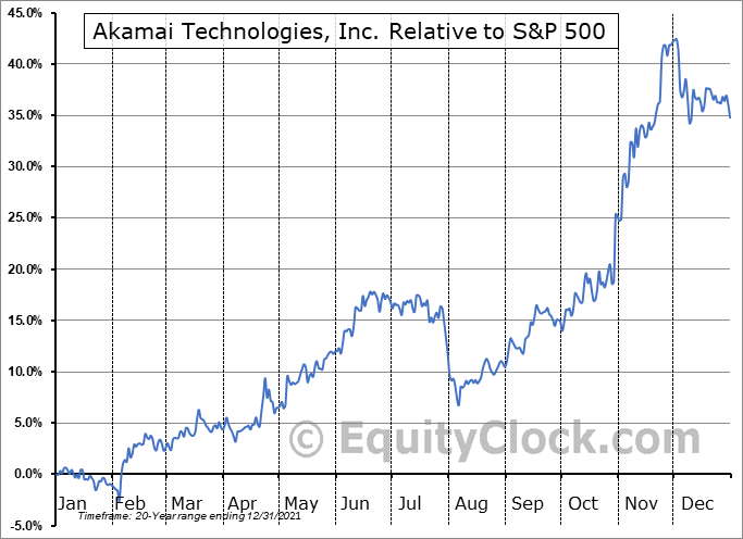 AKAM Relative to the S&P 500