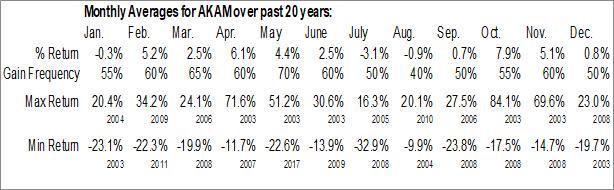Monthly Seasonal Akamai Technologies, Inc. (NASD:AKAM)