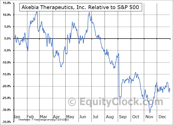 AKBA Relative to the S&P 500