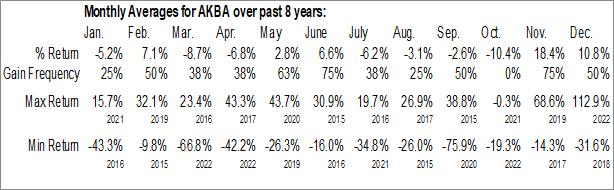 Monthly Seasonal Akebia Therapeutics, Inc. (NASD:AKBA)