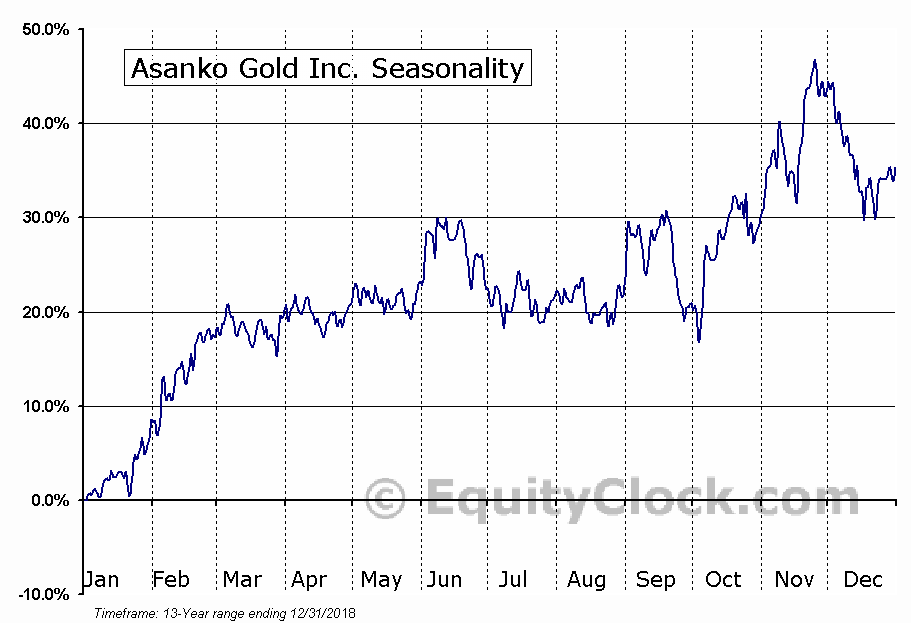 Asanko Gold Inc. (TSE:AKG.TO) Seasonal Chart
