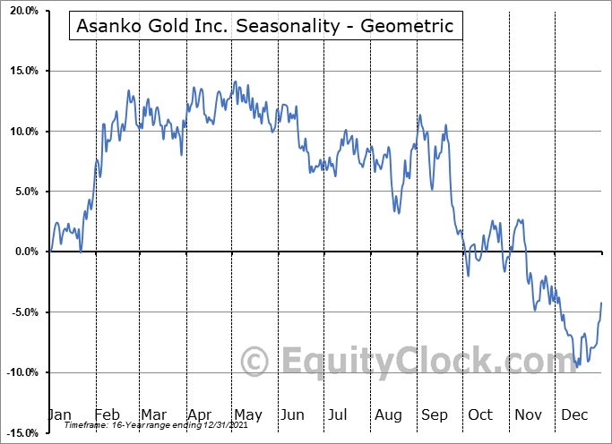 Asanko Gold Inc. (TSE:AKG.TO) Seasonality