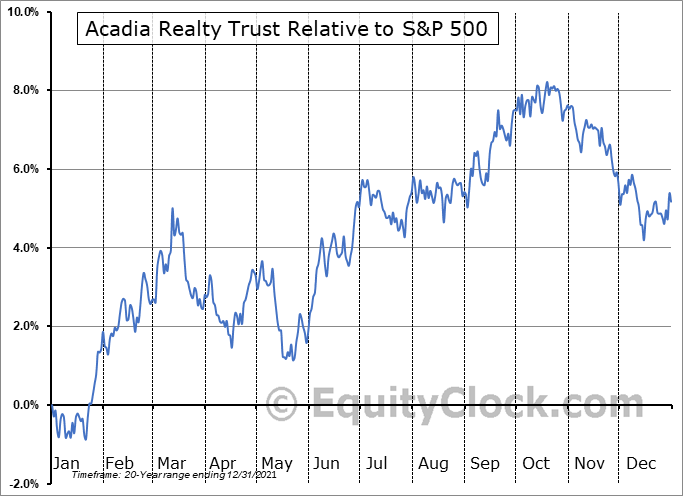 AKR Relative to the S&P 500