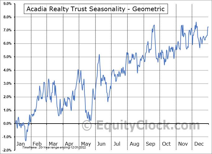 Acadia Realty Trust (NYSE:AKR) Seasonality