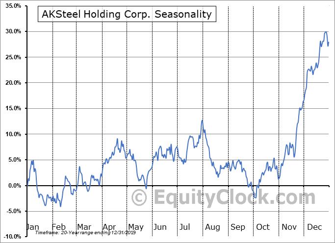 AKSteel Holding Corp. (NYSE:AKS) Seasonal Chart