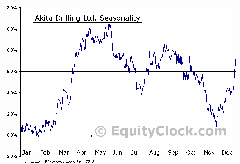 Akita Drilling Ltd. (TSE:AKT/A.TO) Seasonal Chart