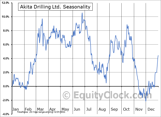 Akita Drilling Ltd. (TSE:AKT/A.TO) Seasonality