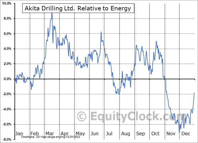 AKT-A.TO Relative to the Sector