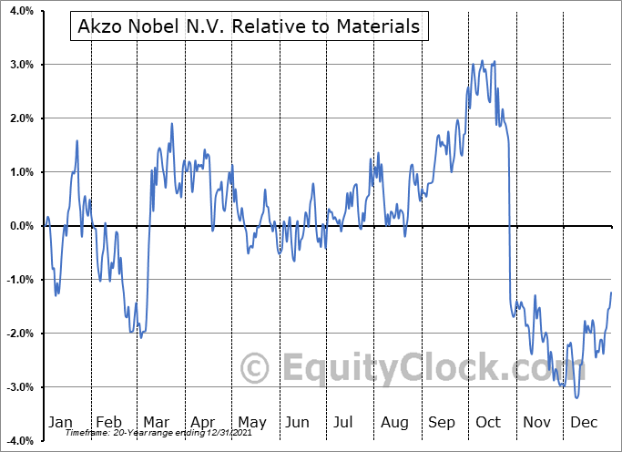 AKZOY Relative to the Sector