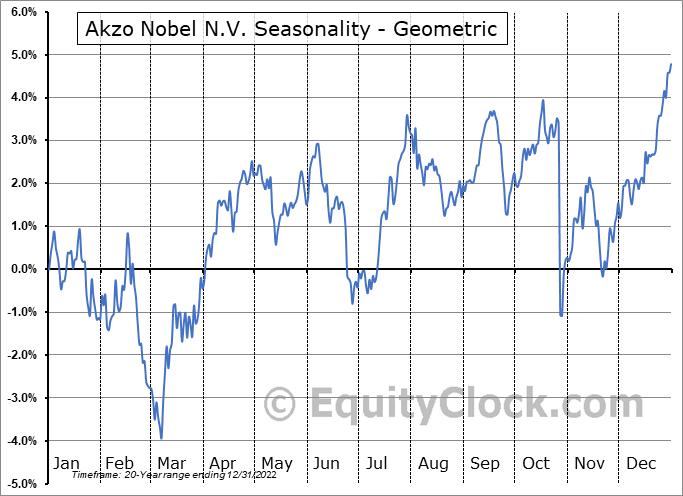 Akzo Nobel N.V. (OTCMKT:AKZOY) Seasonality