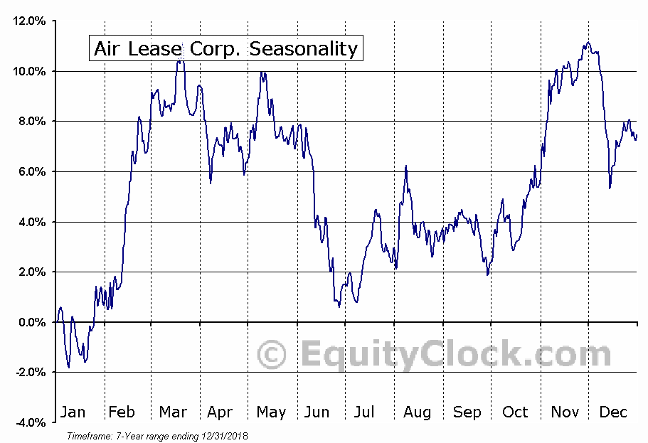 Air Lease Corp. (NYSE:AL) Seasonal Chart
