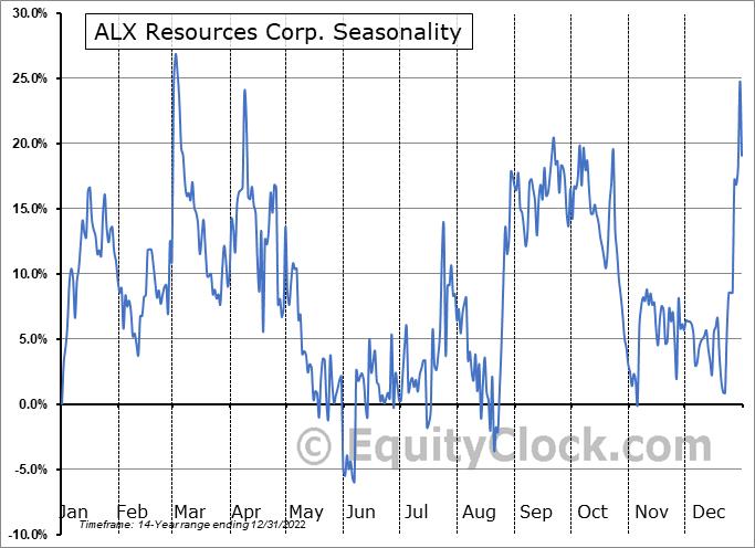 ALX Uranium Corp. (TSXV:AL.V) Seasonality