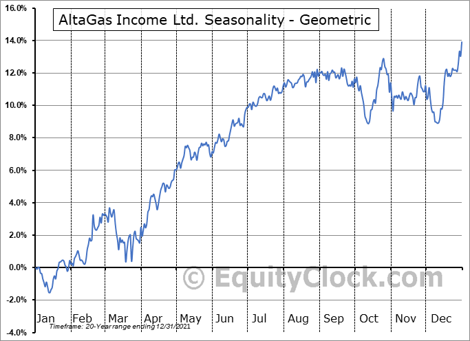 AltaGas Income Ltd. (TSE:ALA.TO) Seasonality