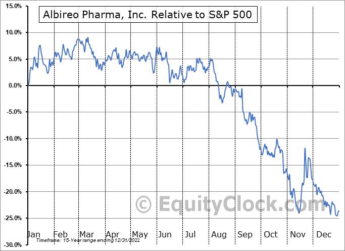ALBO Relative to the S&P 500