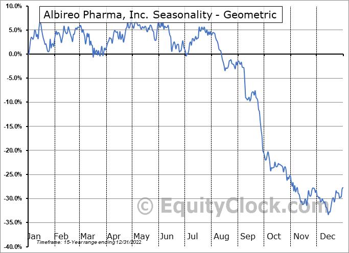 Albireo Pharma, Inc. (NASD:ALBO) Seasonality