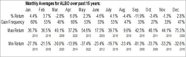 Monthly Seasonal Albireo Pharma, Inc. (NASD:ALBO)
