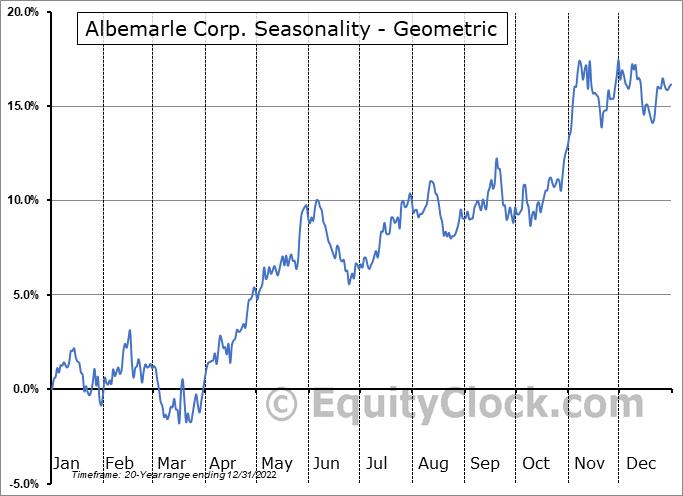 Albemarle Corp. (NYSE:ALB) Seasonality