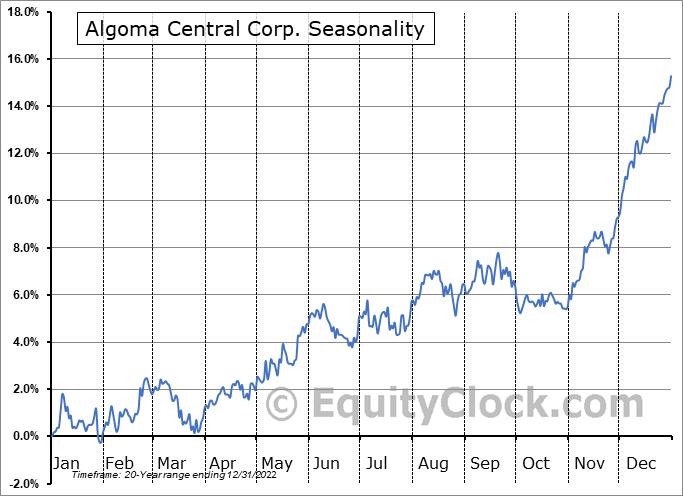 Algoma Central Corp. (TSE:ALC.TO) Seasonal Chart