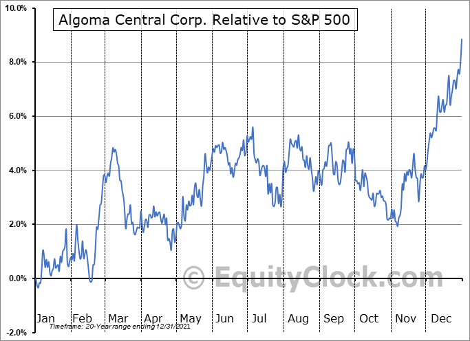ALC.TO Relative to the S&P 500