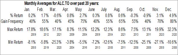 Monthly Seasonal Algoma Central Corp. (TSE:ALC.TO)
