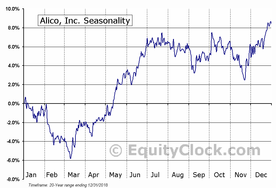 Alico, Inc. (NASD:ALCO) Seasonal Chart