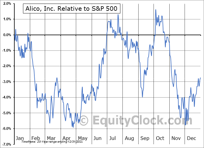 ALCO Relative to the S&P 500
