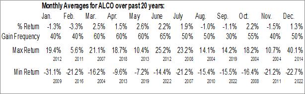 Monthly Seasonal Alico, Inc. (NASD:ALCO)