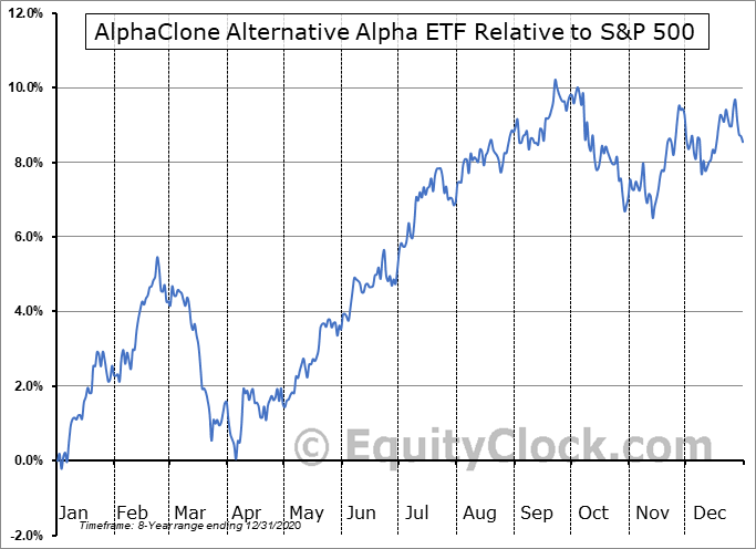 ALFA Relative to the S&P 500