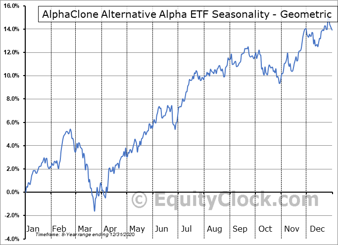 AlphaClone Alternative Alpha ETF (AMEX:ALFA) Seasonality