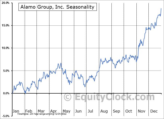 Alamo Group, Inc. (NYSE:ALG) Seasonal Chart