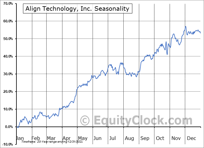 Align Technology, Inc. (NASD:ALGN) Seasonal Chart