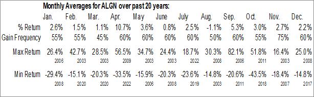 Monthly Seasonal Align Technology, Inc. (NASD:ALGN)