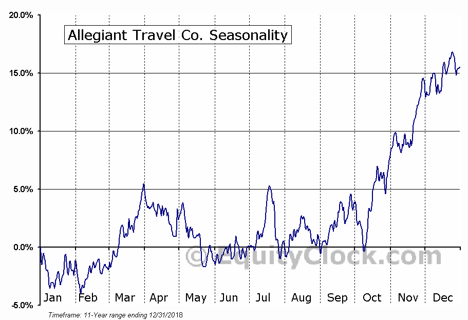 Allegiant Travel Co. (NASD:ALGT) Seasonal Chart