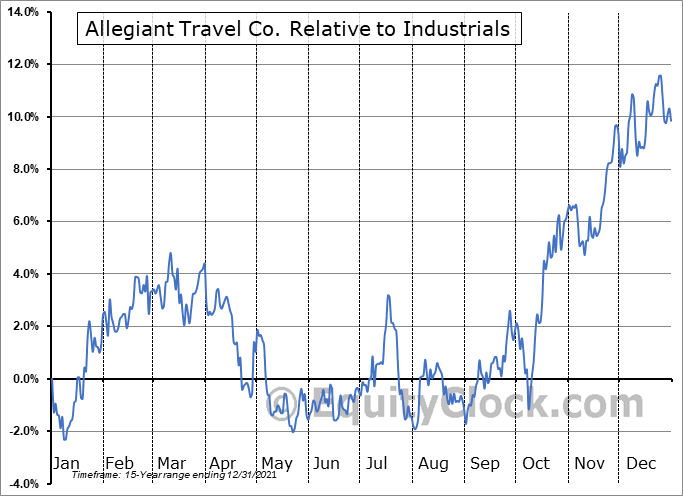 ALGT Relative to the Sector