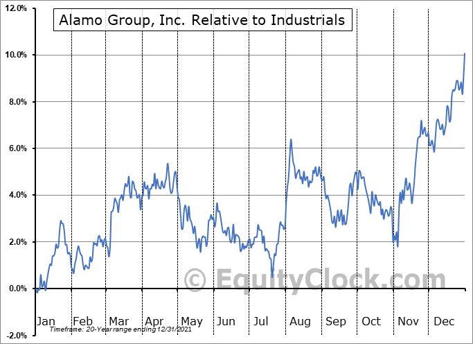 ALG Relative to the Sector