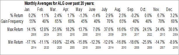 Monthly Seasonal Alamo Group, Inc. (NYSE:ALG)