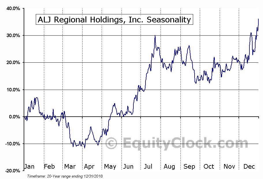 ALJ Regional Holdings, Inc. (NASD:ALJJ) Seasonal Chart